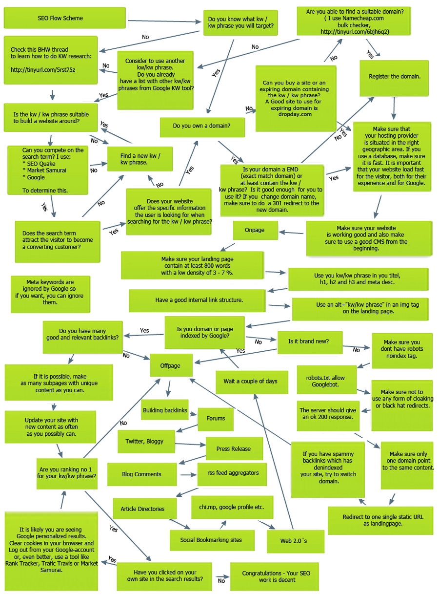 The Complete Seo Strategy Plan  A Visual Flowchart  Social Seo