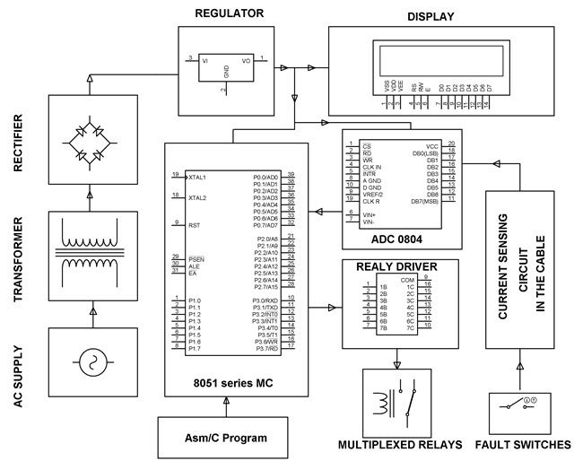 Underground Cable Fault Distance Locator Circuit and