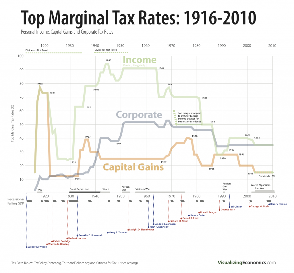 Michael Cembales Jp Morgan Chase Remember Them W A Criminal Ceo Who Never Went To Trial Quoted In Fortune That In Tax Rate Capital Gains Tax Capital Gain