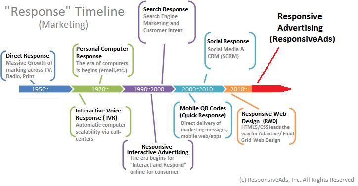 Marketing Era Timeline Googleda Ara Evolution Of Marketing - Marketing campaign timeline template