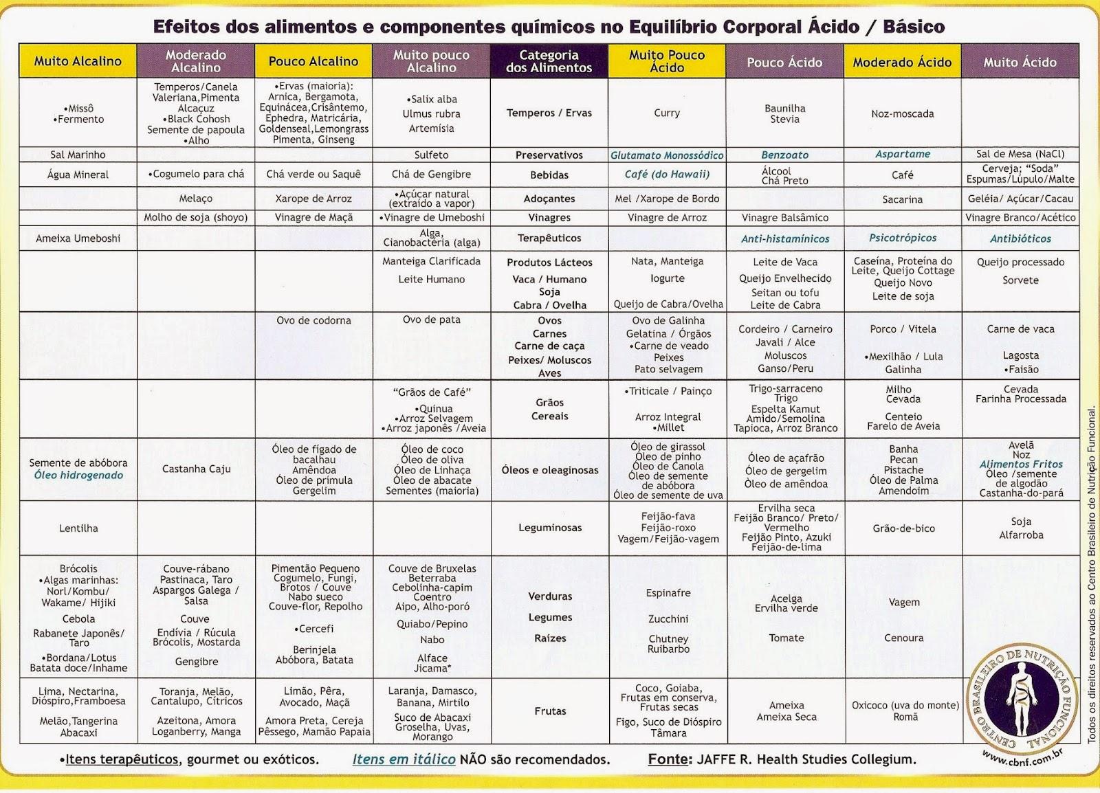 List Of Alkaline Foods And Beverages