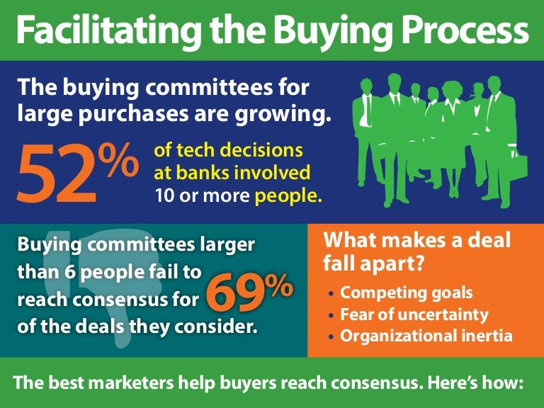 Insights to inform your strategy to help large financial buying committees reach consensus with content marketing.