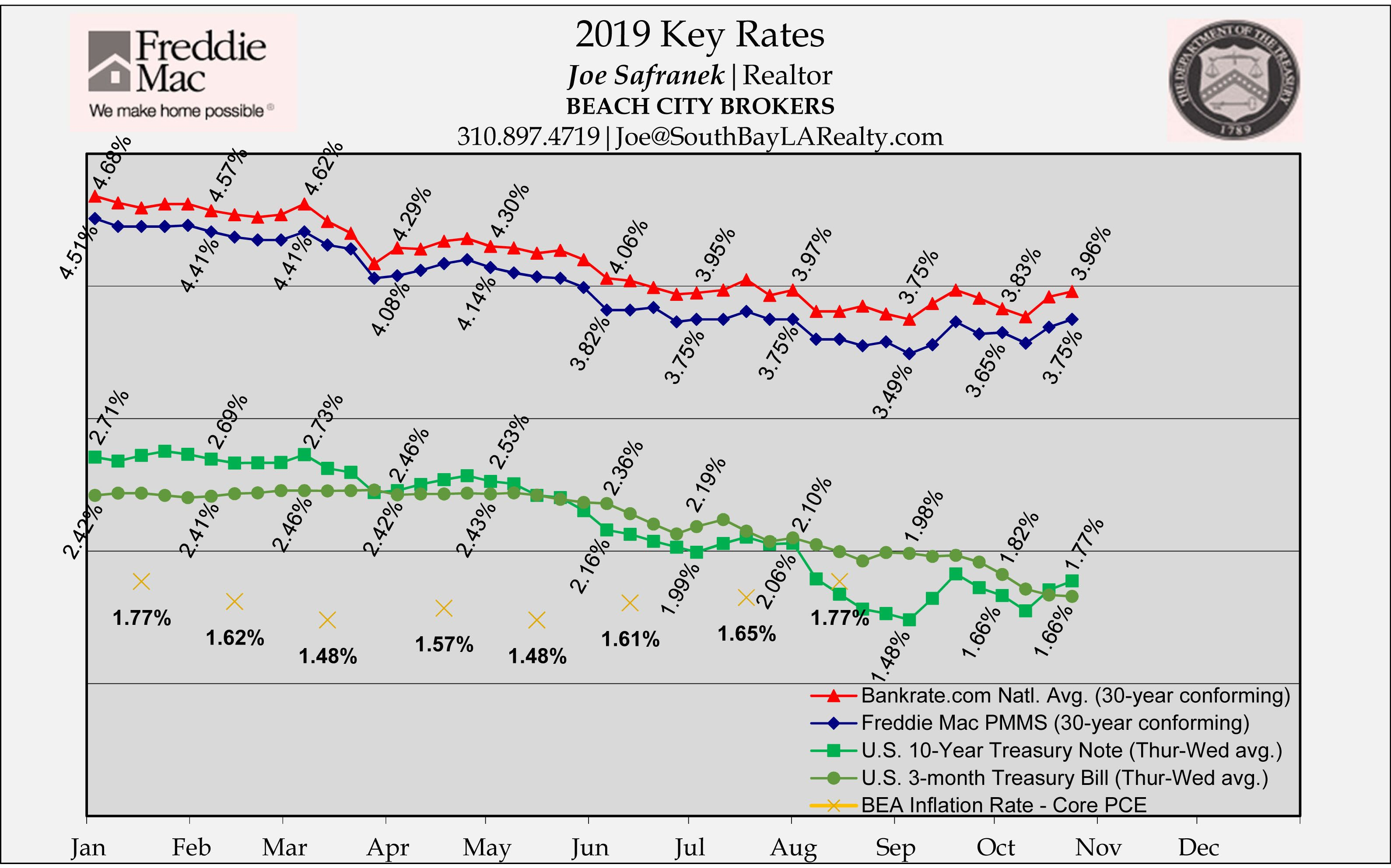 Rates Move Up Over The Past Week While Yield Curve Remains Slightly Positive With Lender Criteria Satisfied Mortgage Rat Mortgage Rates Jumbo Loans Mortgage