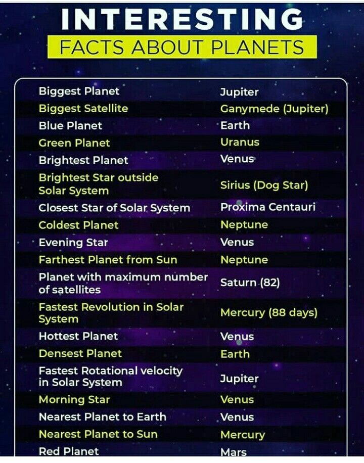 All about Planet and Solar System