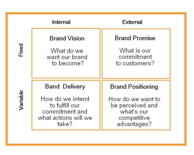 Branding Strategy  Branding Strategies And Brand Management