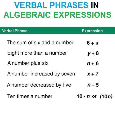 Verbal Phrases In Algebraic Expressions Algebraic Expressions Verbal Phrases Math Expressions