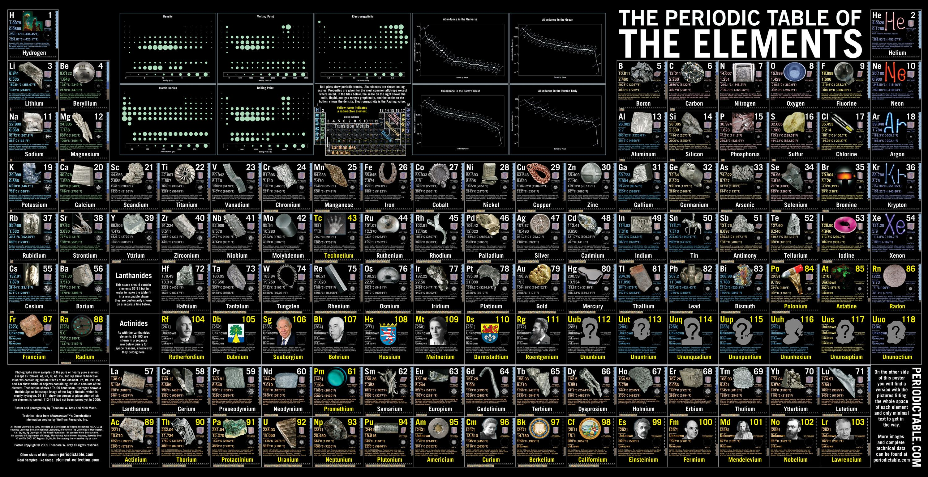 Science elements periodic table wallpaper 122005 resolution periodic table urtaz Choice Image