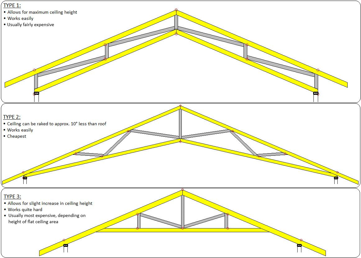 Various Truss Options For A Higher Ceiling 60k House Has Type 3 Raked Ceiling Exposed Trusses Roof Trusses