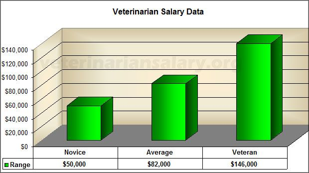 Pin By Frank Barnes On Salary Information Physician Assistant Salary Nurse Anesthetist