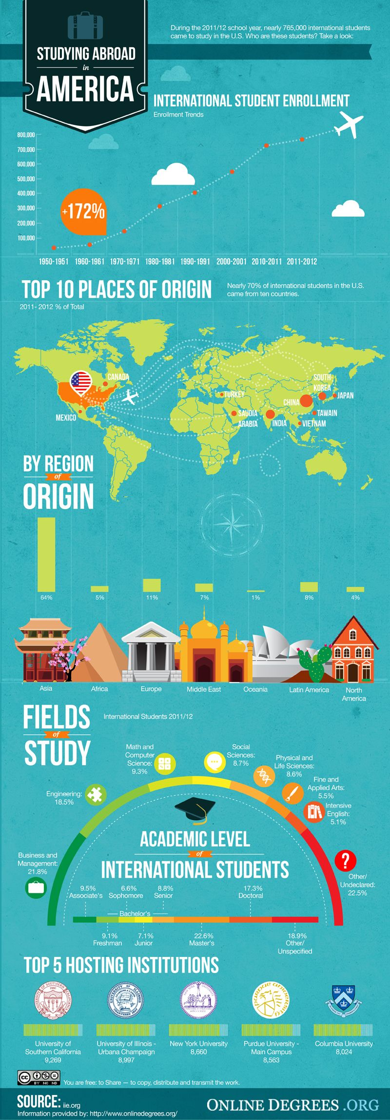 Studying Abroad In America Infographic Did You Know