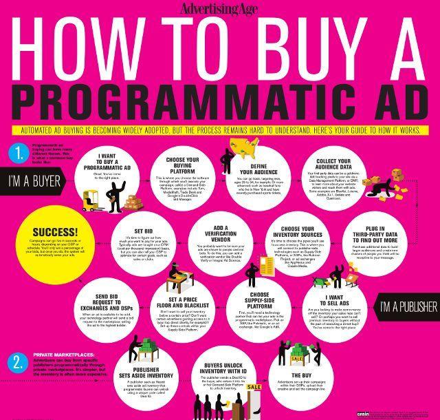 Programmatic Advertising  Visual Madness