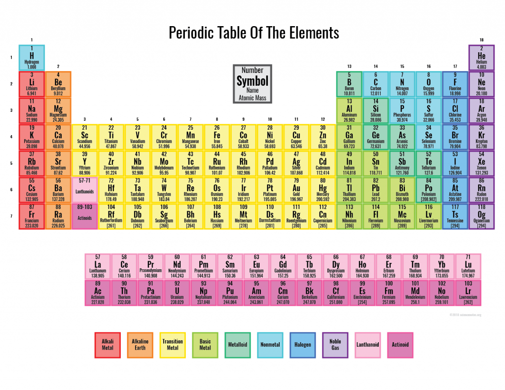 Free Printable Periodic Tables (PDF and PNG, 2020 Kimya