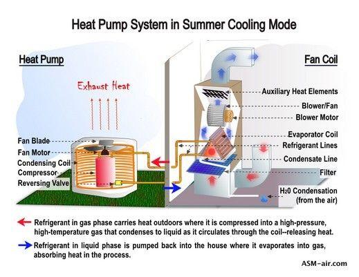 Heat Pump Vs Furnace Heat Pump System Heat Pump Furnace