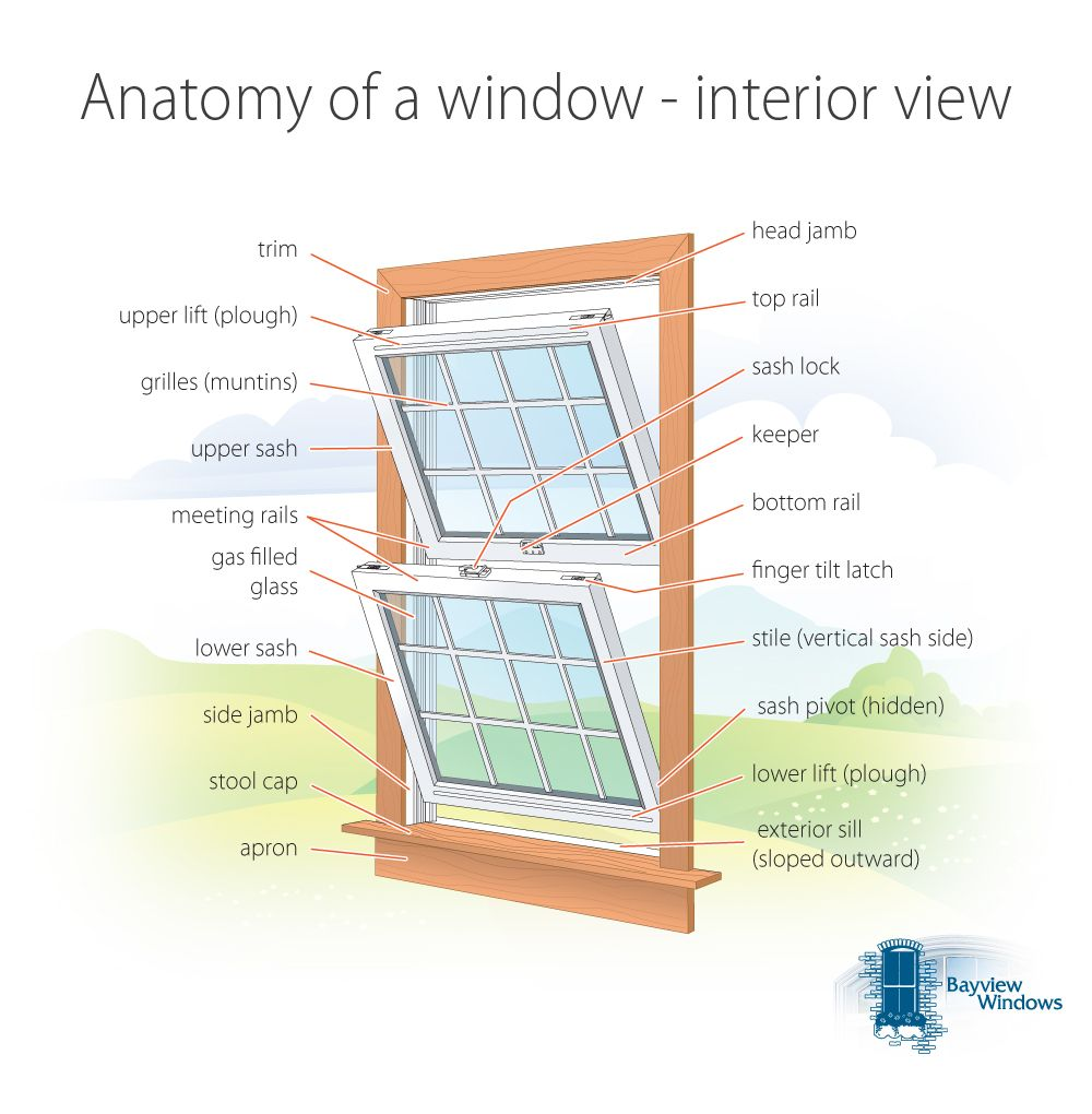 Blog entry > Anatomy of a window - interior view | Bayview Windows ...