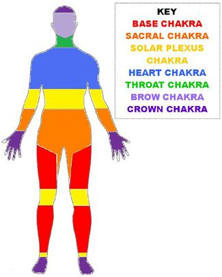 This Chakra Colour Chart Shows The Seven Energy Centres And The