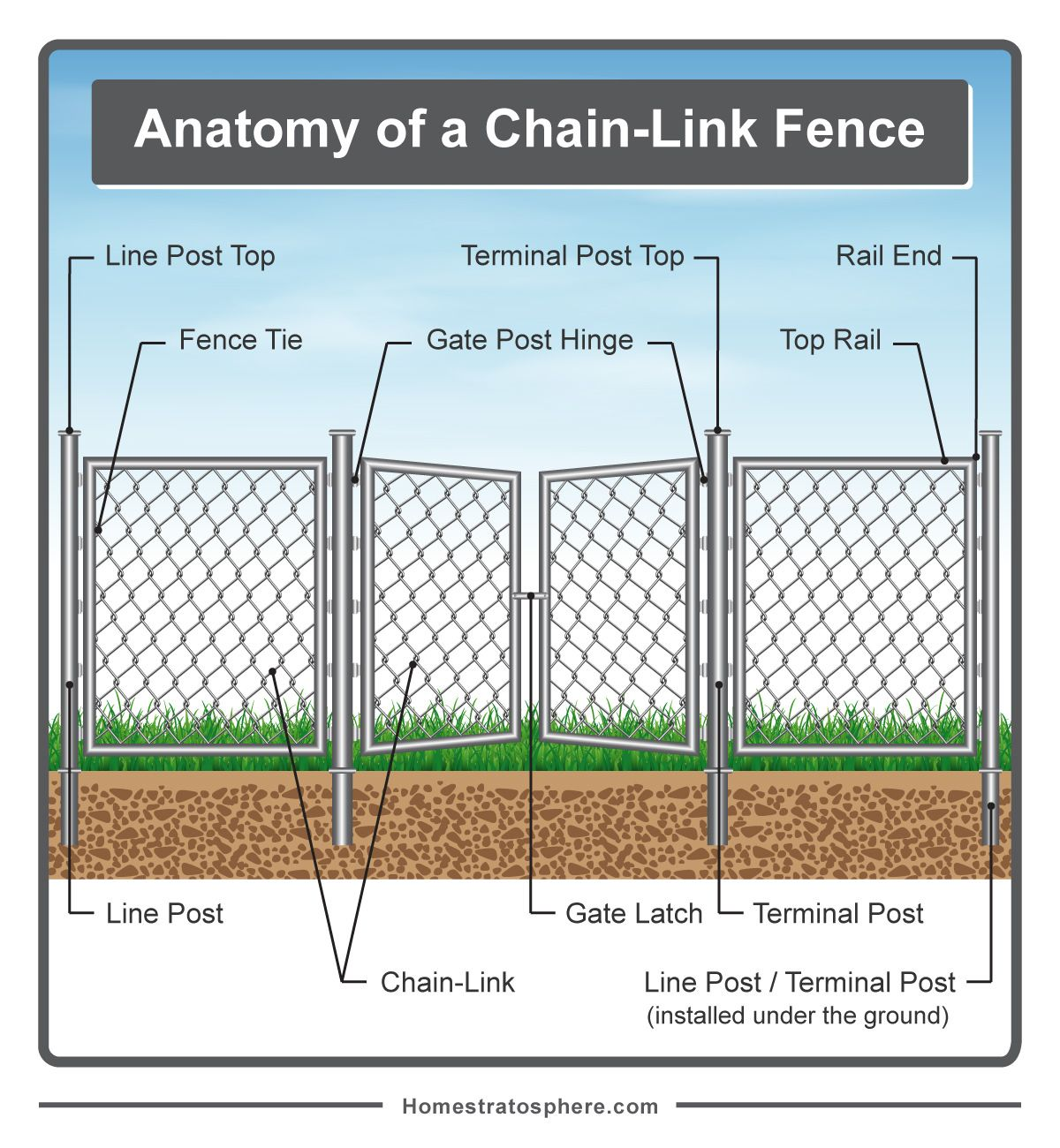 diagram showing the different parts of a chain link fence along with gate  [ 1200 x 1300 Pixel ]