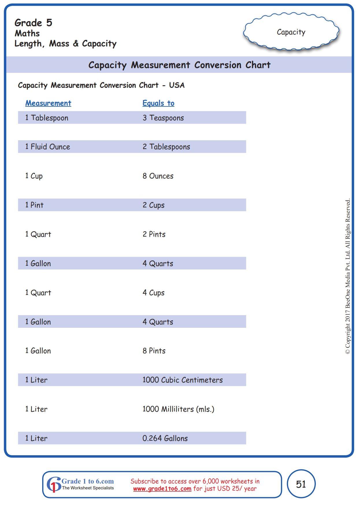 Worksheet Grade 5 Math Capacity Measurement Conersion