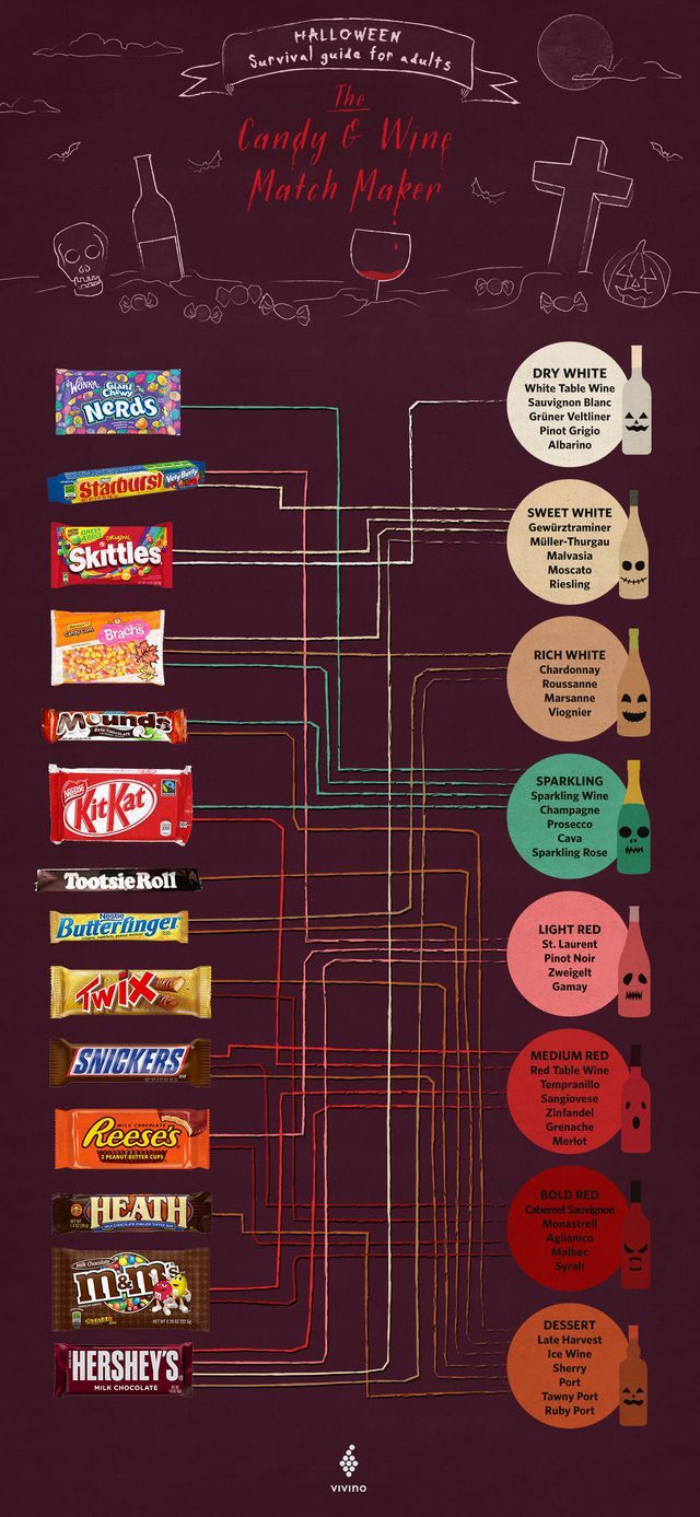 Fear not, alcoholic chocoholics This infographic pairs
