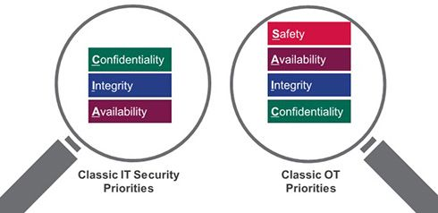 Cia Triad Security Priorities Cyber Security Priorities Security