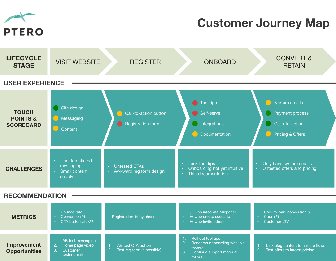 This Customer Journey Map Template Is A Great Way To Consolidate And Communicate Your Team S