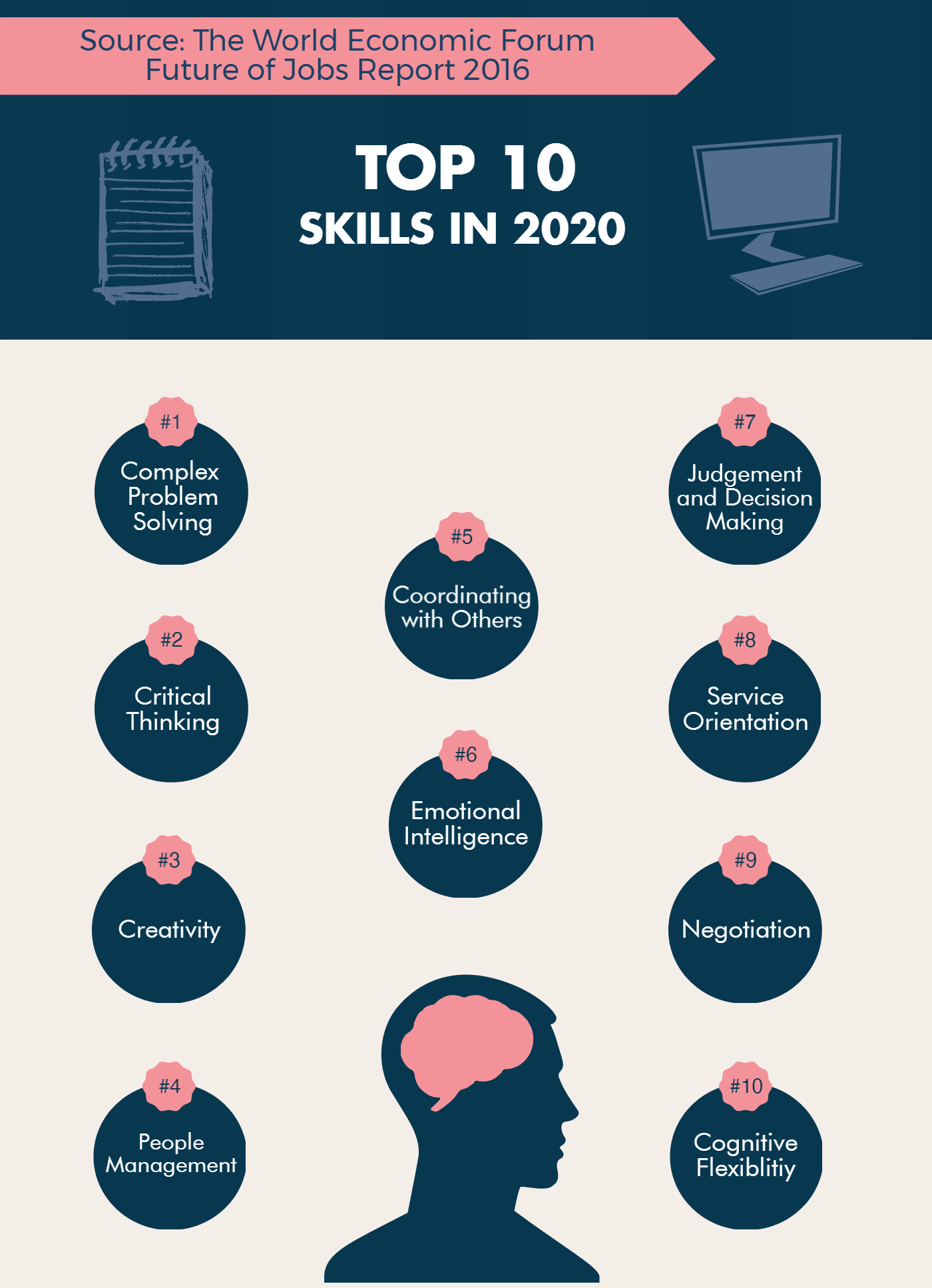 Are Your Students Prepared For The Wef S 4th Industrial Revolution Mindprint Learning 4 Industrial Revolutions Skills To Learn Industrial Revolution