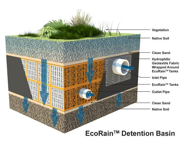 Image result for retention pond design award for Pond drain design