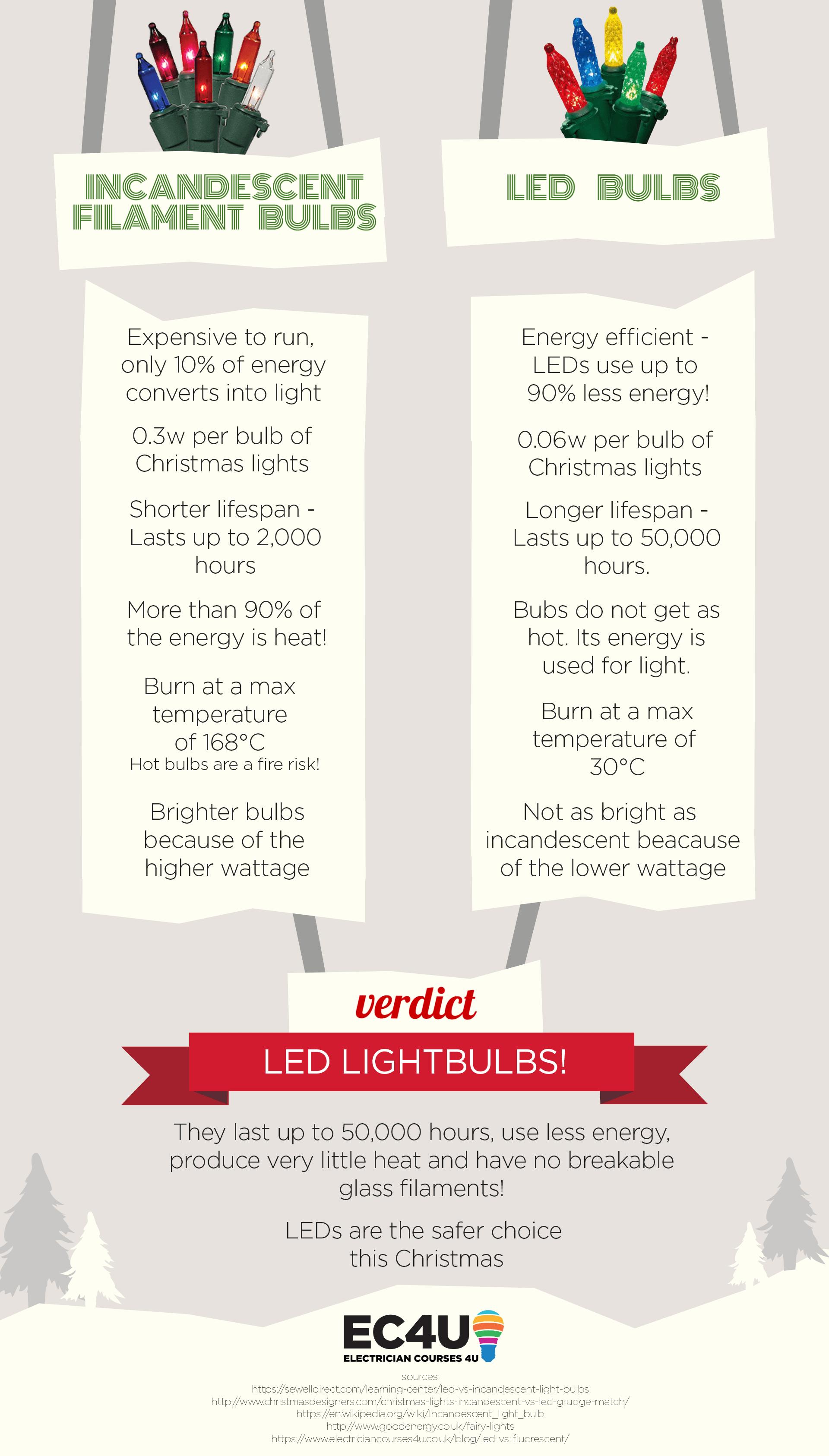 Led Christmas Lights Led Christmas Lights Christmas Lights Lights