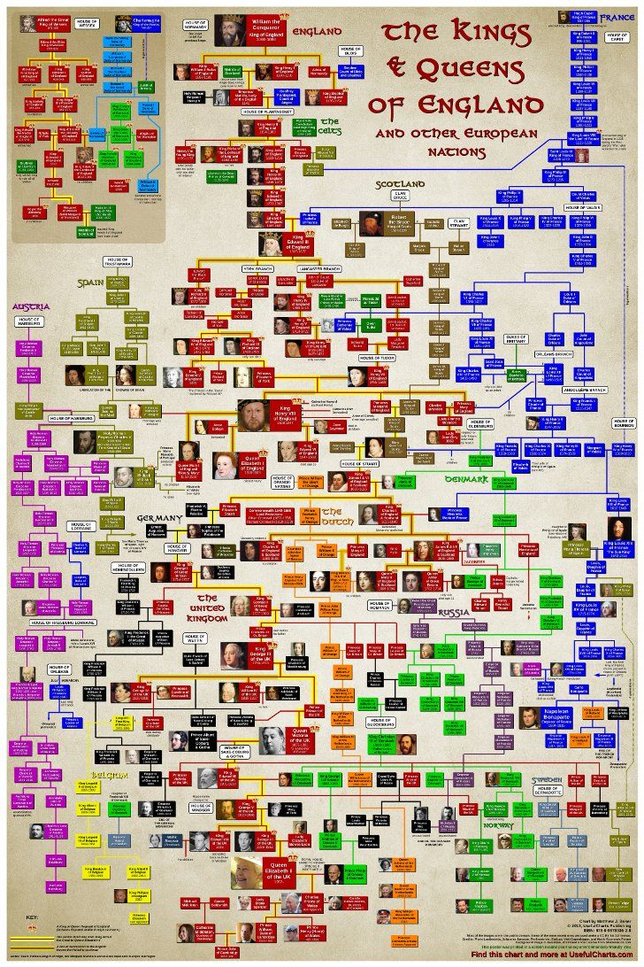 hight resolution of a family tree of the kings and queens of england and later of britain
