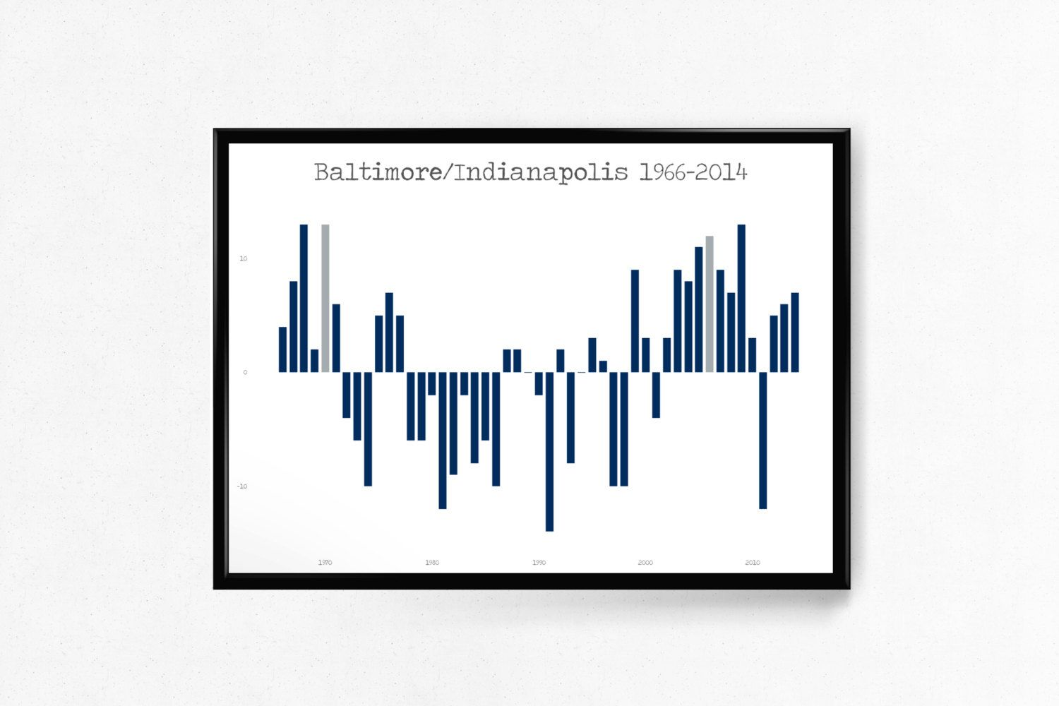 Indianapolis/Baltimore Colts Franchise Data Art Poster