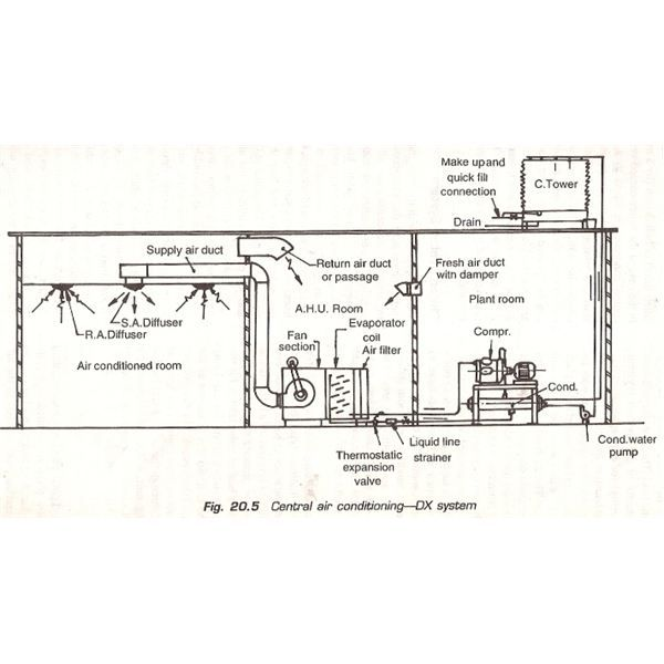 Direct Expansion Dx Type Of Central Air Conditioning