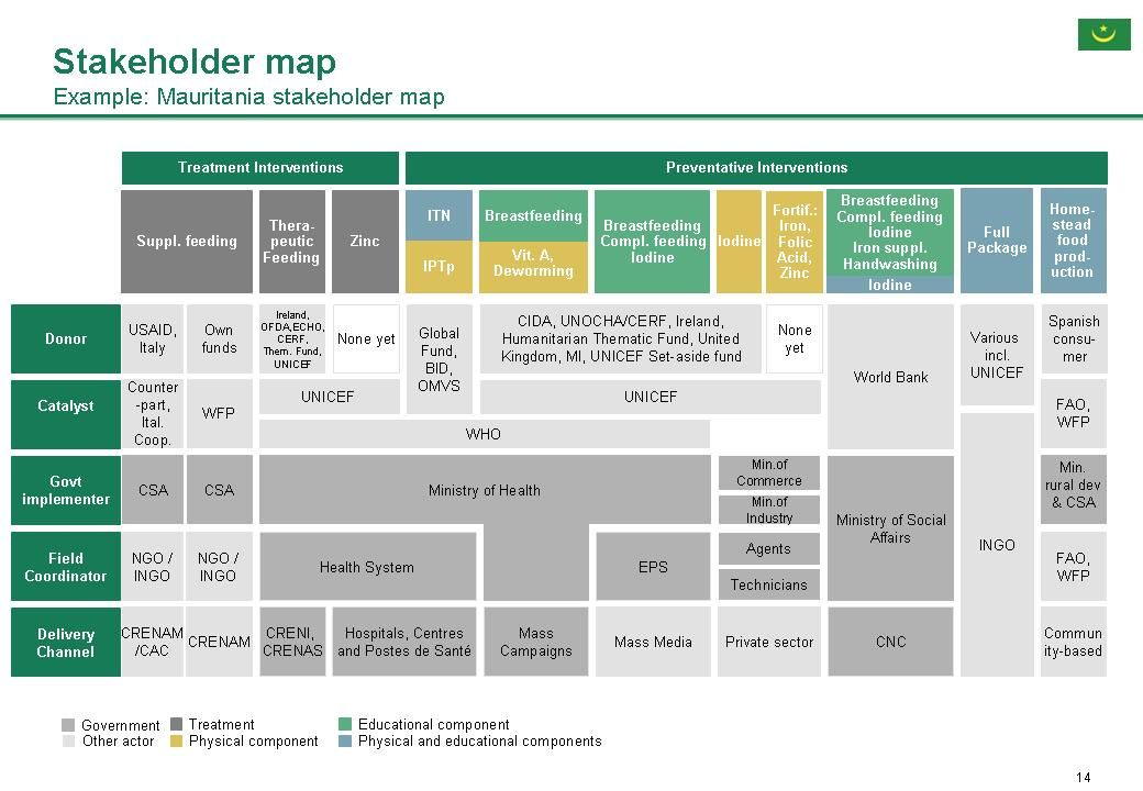 Stakeholder Matrix Template. Free Power / Interest Grid For