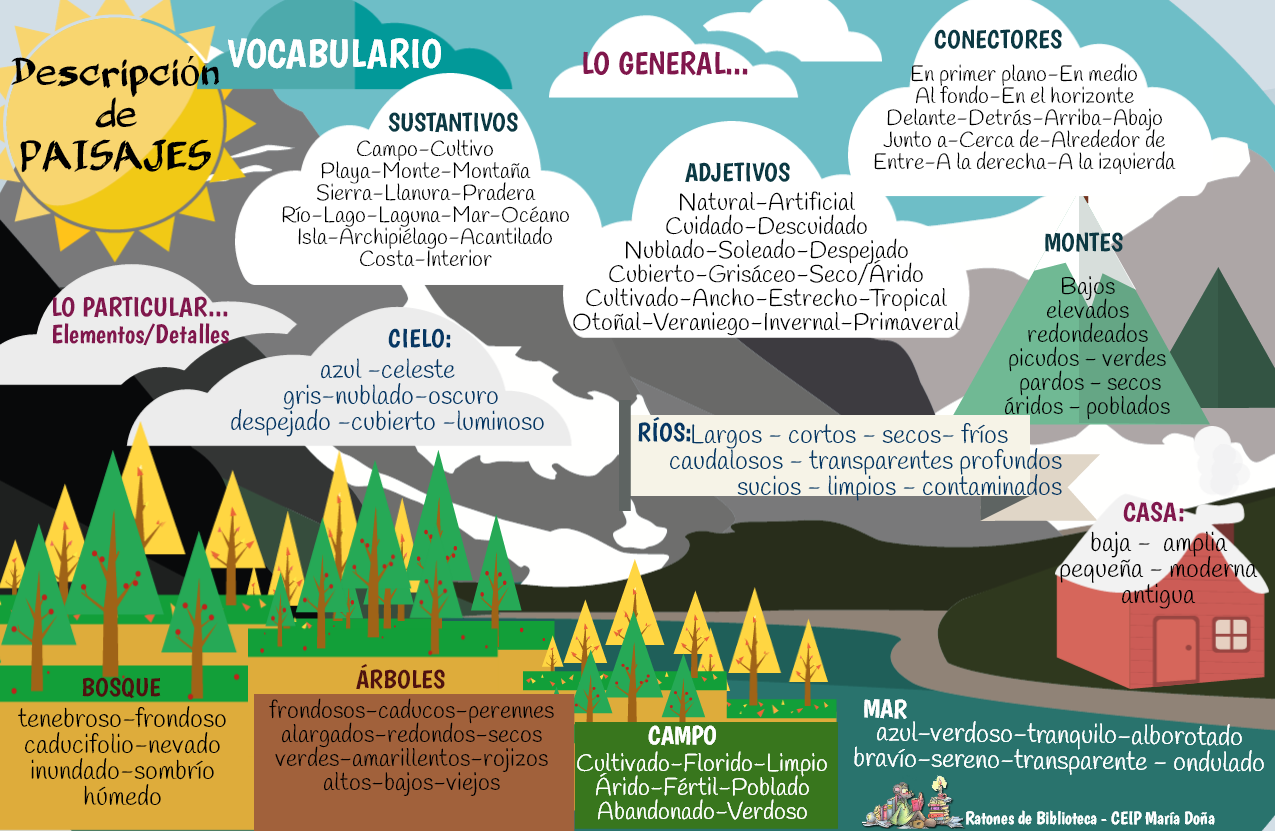 Vocabulario Paisajes Png 1275 831 Spanisch Lernen Spanisch Vokabeln Spanisch