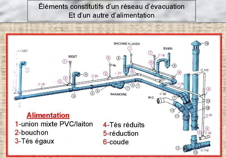 50+ Evacuation pvc salle de bain inspirations