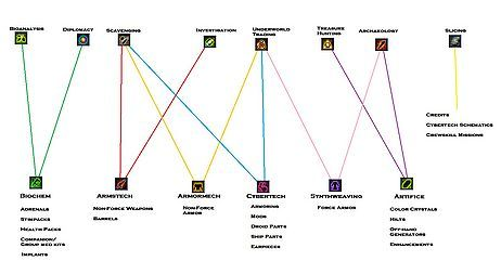 Crafting Chart Star Wars The Old The Old Republic Skills