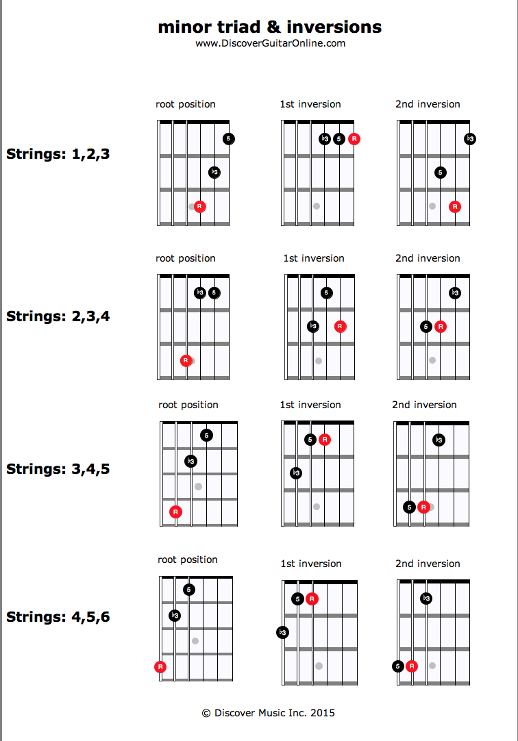 Minor Triad Inversions Discover Guitar Online Learn To Play Guide Into How Read Chord Diagram