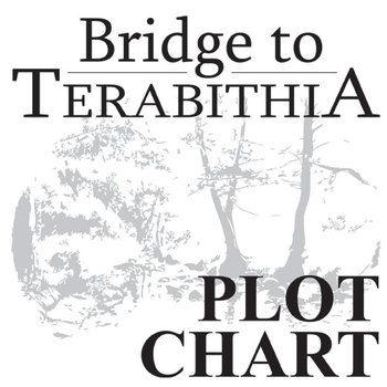 THE BRIDGE TO TERABITHIA Plot Chart Organizer Diagram Arc