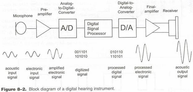 Signal Processing Signal Processing Block Diagram Diagram