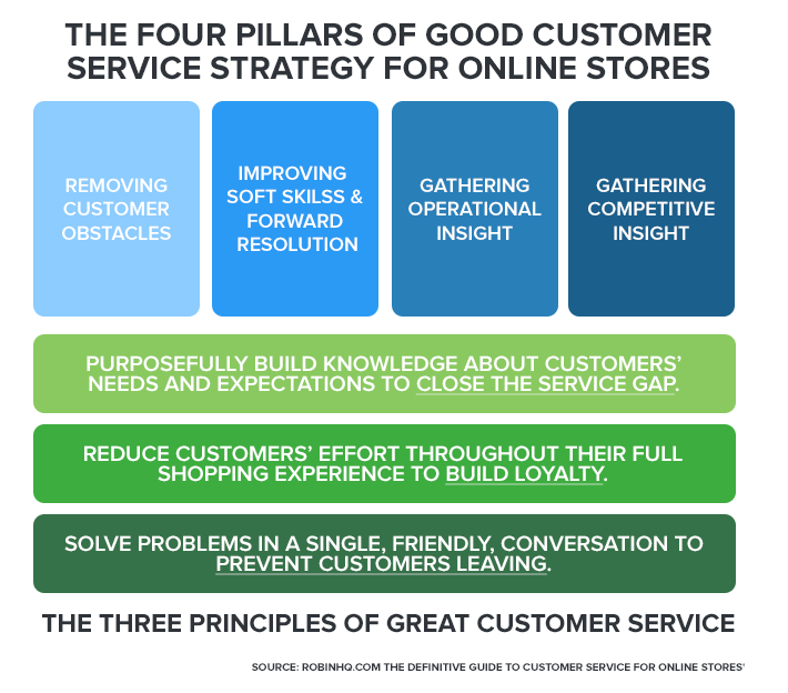 Four Pillars Three Principles | Definitive Guide to Customer Service