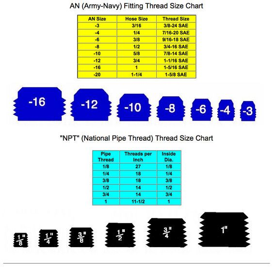 Brake Line Fitting Size Chart Army Navy Thread Size Chart