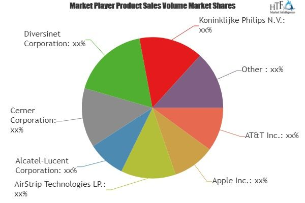 Excellent Growth Of Mhealth Services Market Comprehensive Study