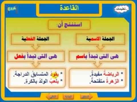 شرح الجملة الاسمية والجملة الفعلية بالتدريب واللعب Youtube Islamic Kids Activities Islam For Kids Arabic Language