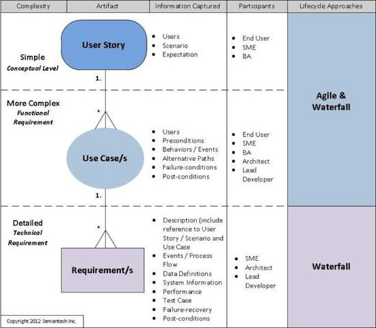 In a previous post i contended that requirements are for Agile software requirements template