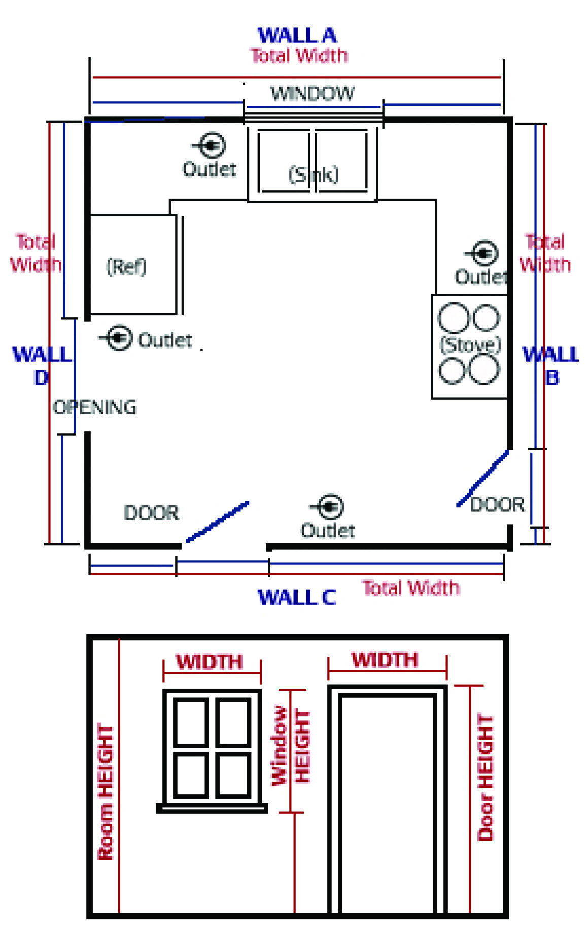 When Planning A Remodel, It Is Important To Know How To