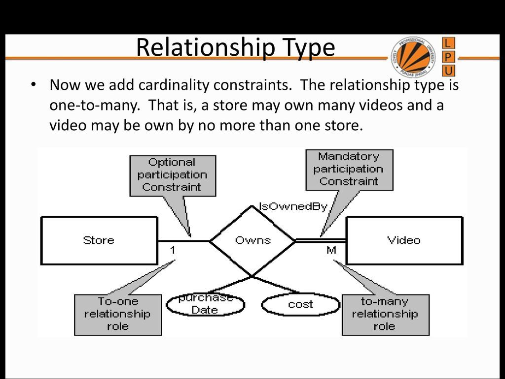 Entity Relationship Diagram Symbols And Meaning Erd Symbols Relationship Diagram Symbols And Meanings Meant To Be