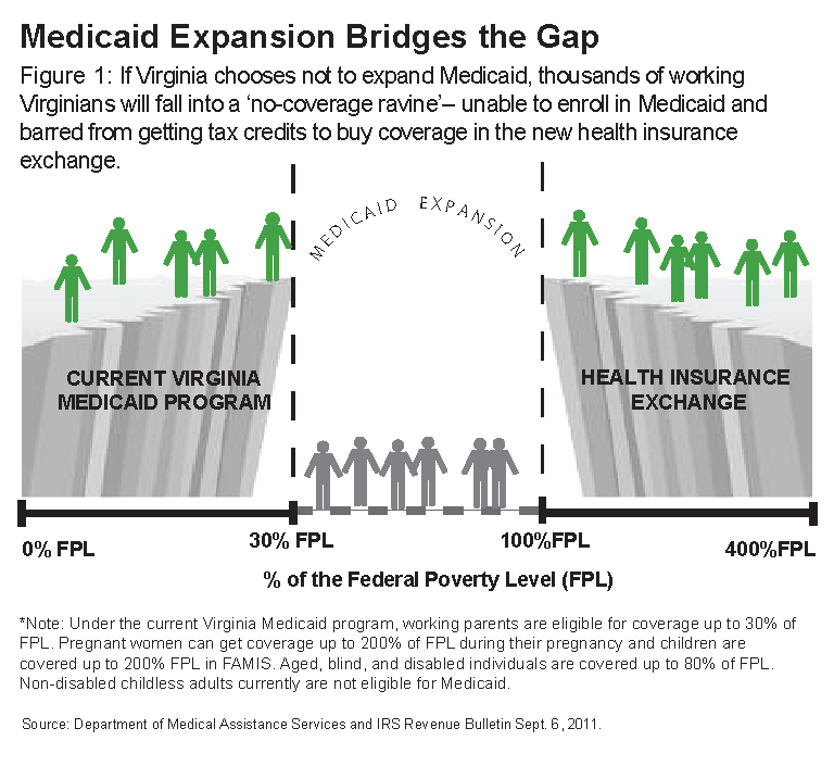 Making The Right Choice On Medicaid Source The Commonwealth