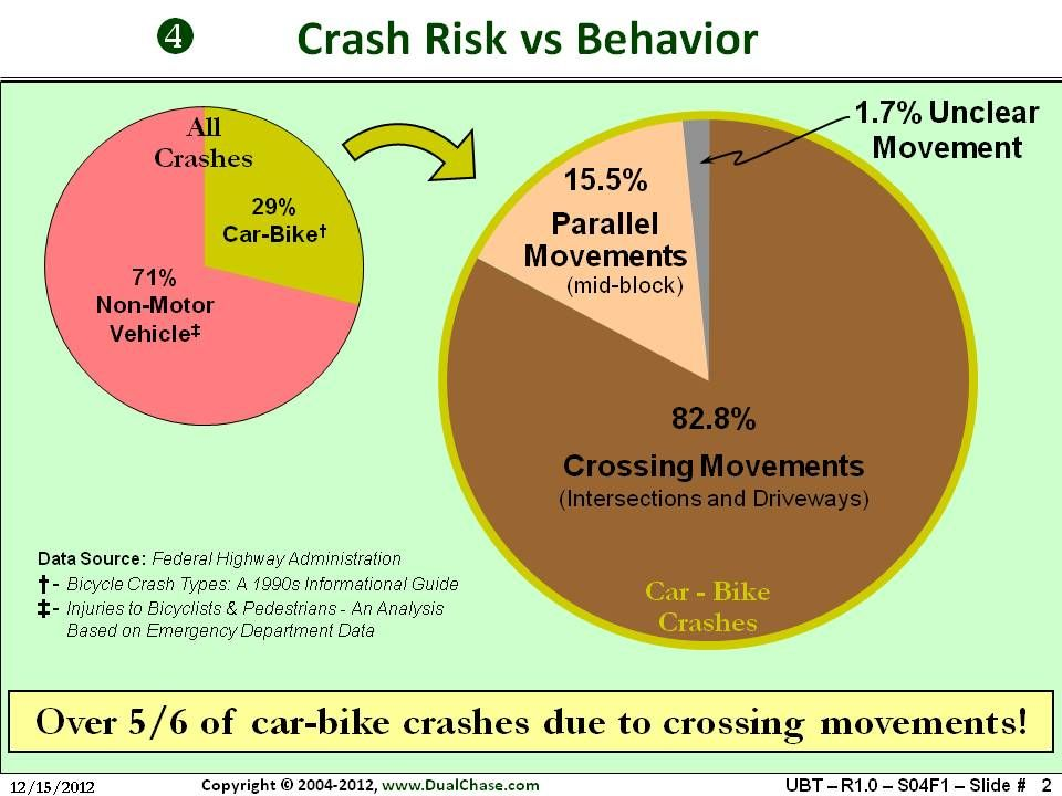 Over 5 6 Of Car Bike Crashes Are Due To Crossing Movements
