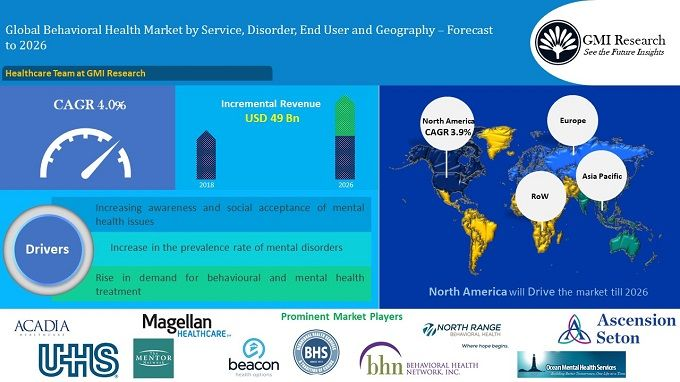 Global Plastic Waste Recycling Market Size by Material