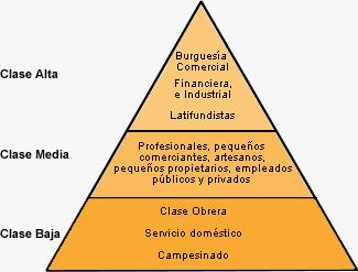 Clases Sociales Del Siglo Xviii Y Xix Ilustraciones Satíricas Clase Social Diferentes Grupos Sociales