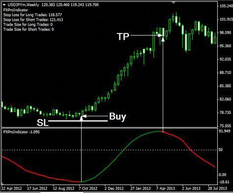 Very easy trading strategy forex