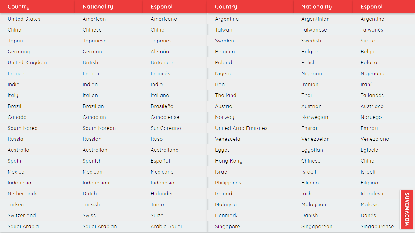 Mundo Intercultural Países Y Nacionalidades En Español: Nacionalidades En Inglés Y Español